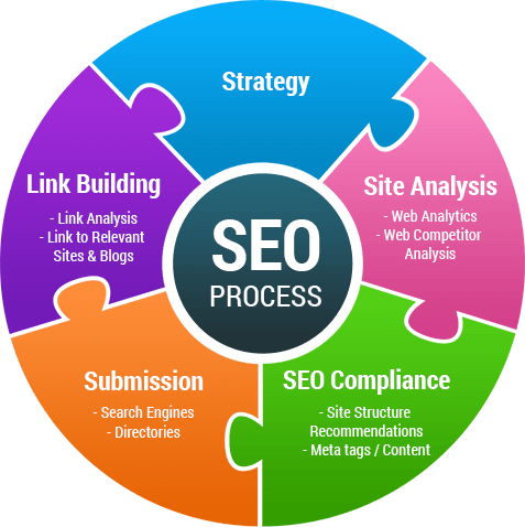 seo-services-process