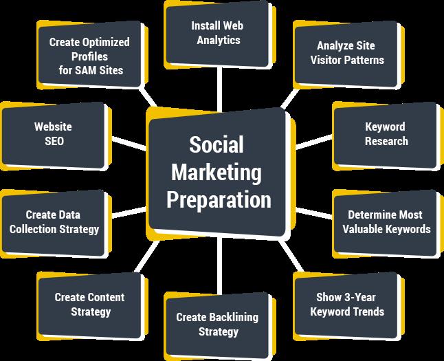 social-media-marketing-preparation